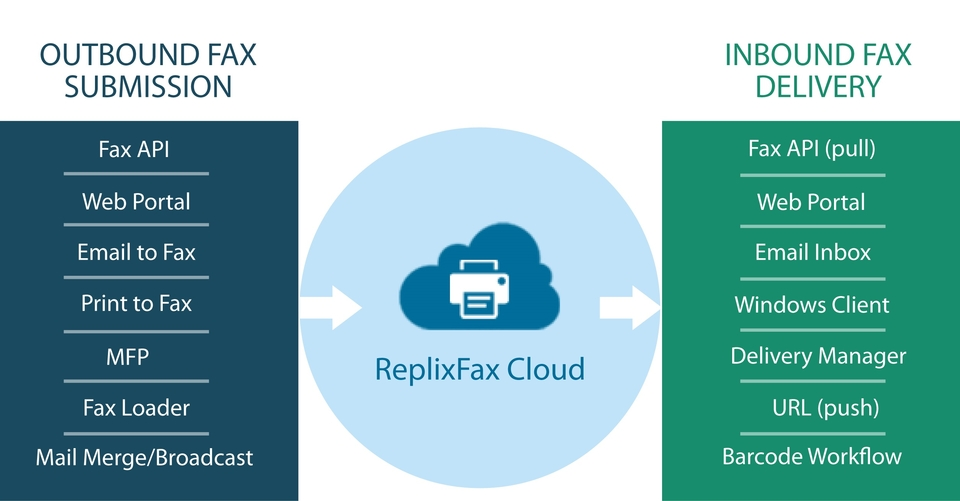 cloud fax service web based secure application
